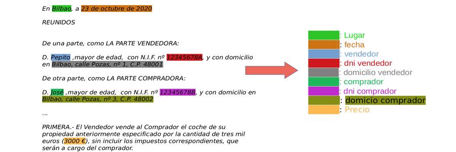 Named Entity Recognition en el Sector Seguros